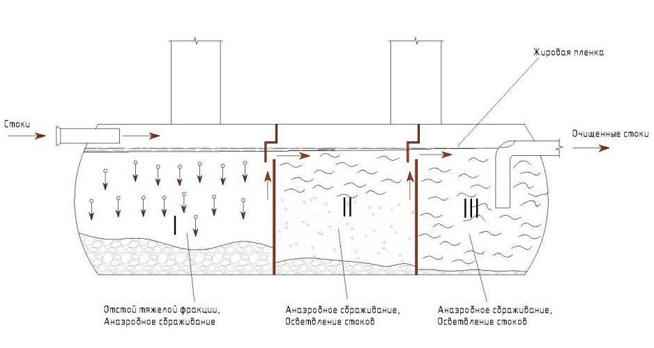 Автономная канализация (АК)